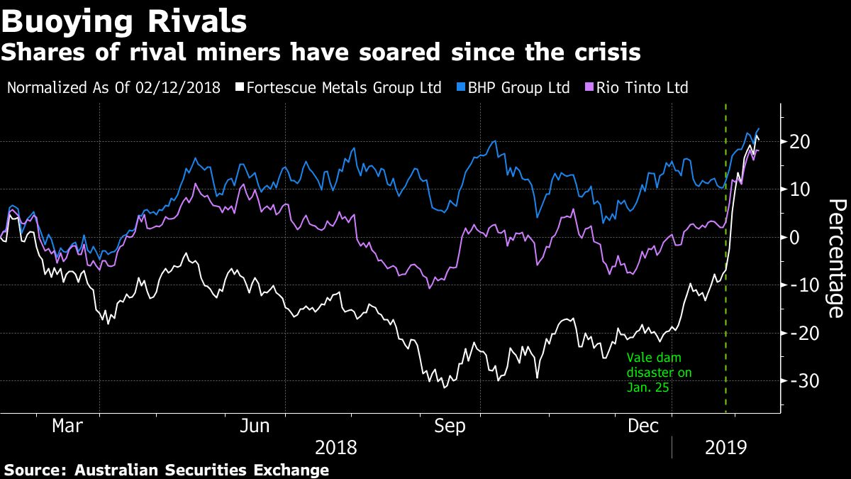 hight resolution of the global iron ore market is reeling from the sustained and expanding impact of vale sa s deadly dam breach last month which has roiled prices and spurred