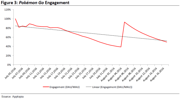 Pokemon GO daily engagement