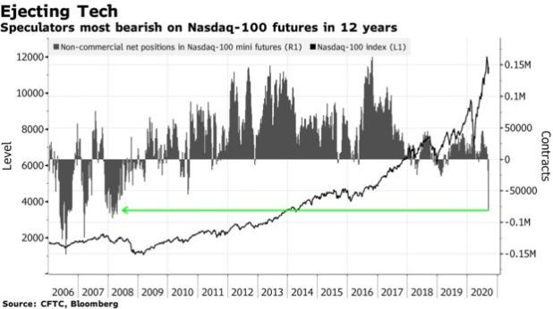 Speculators most bearish on Nasdaq-100 futures in 12 years