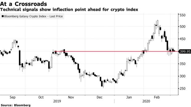 Technical signals show inflection point ahead for crypto index
