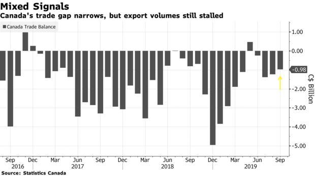 Canada's trade gap narrows, but export volumes still stalled
