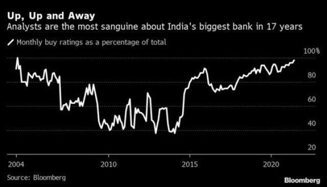Analyst Optimism Reaches 17-Year High for India's Largest Lender