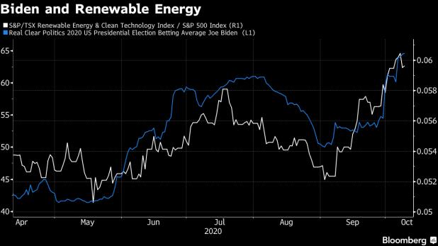 Biden and Renewable Energy