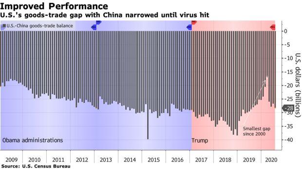 U.S.'s goods-trade gap with China narrowed until virus hit