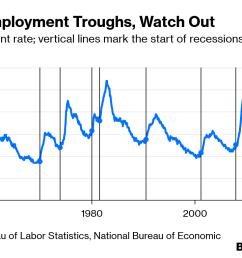 when unemployment troughs watch out [ 1296 x 764 Pixel ]