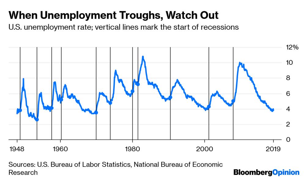 medium resolution of when unemployment troughs watch out