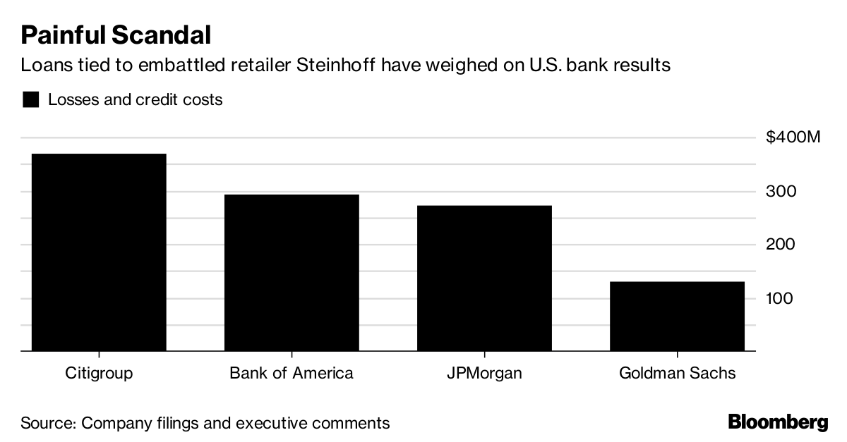 U.S. Banks Have Lost More Than $1 Billion on Steinhoff