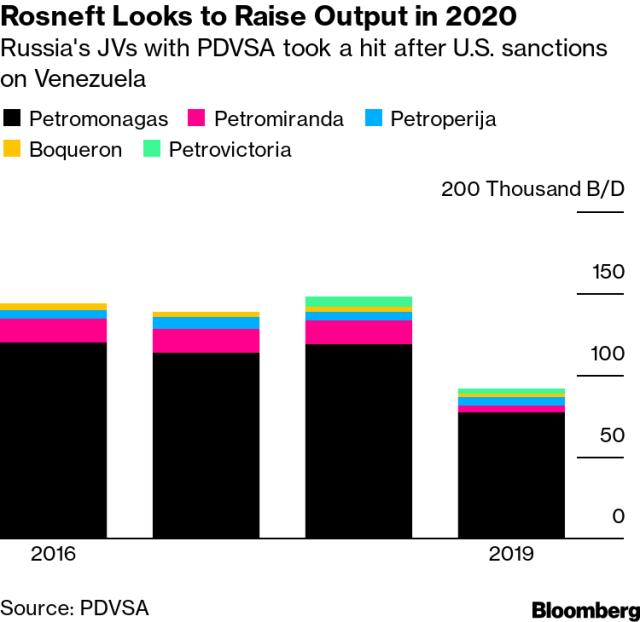 Rosneft busca aumentar la producción en 2020