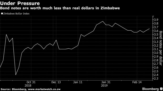 Bond notes are worth much less than real dollars in Zimbabwe