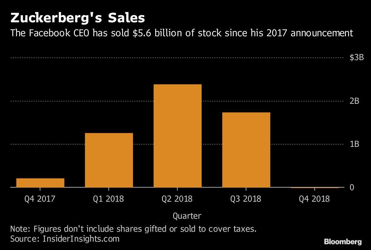 mark zuckerberg halts stock
