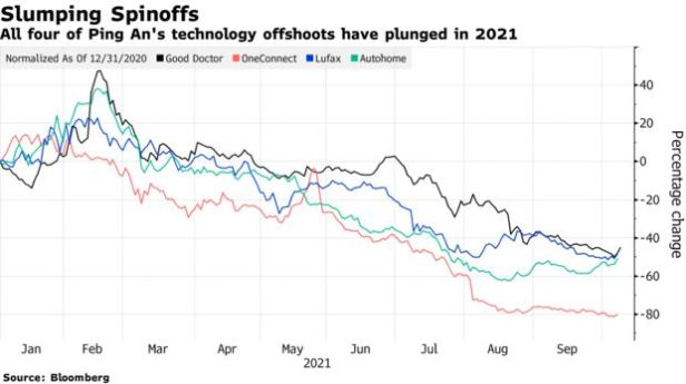 All four of Ping An's technology offshoots have plunged in 2021