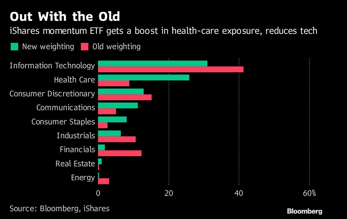 hight resolution of for momentum etf autumn tech wreck leads to big health care bet bloomberg