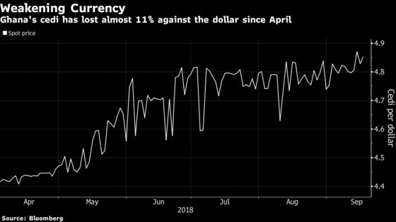 How Emerging Market Turmoil Is Affecting Central Banks in Africa