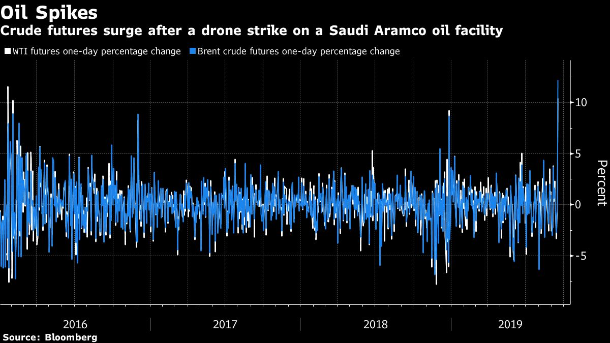 Oil-Price Shock Couldn't Come at Worse Time for World Growth - Bloomberg