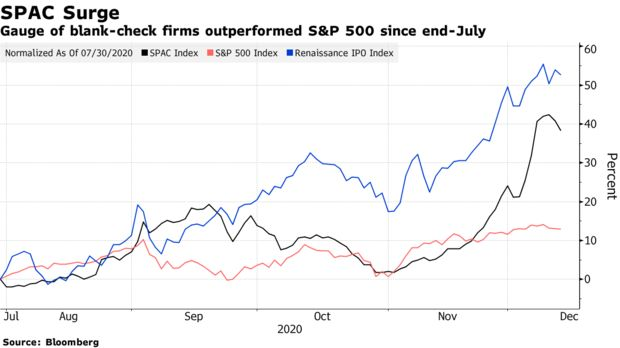 Gauge of blank-check firms outperformed S&P 500 since end-July
