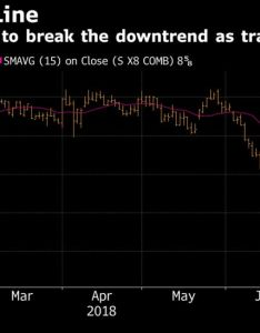 In the firing line also no end sight for commodity crash with charts sending bear signals rh bloomberg