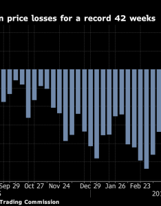 An ever expanding wheat glut is to blame for bets against the grain hedge funds and other money managers are behind longest run of wagers on price also have never been this turned off by chart rh bloombergquint