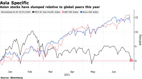 Asian stocks have slumped relative to global peers this year
