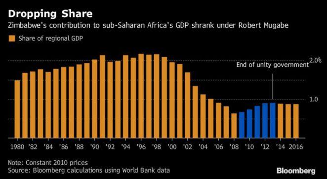 Image result for zimbabwe economy