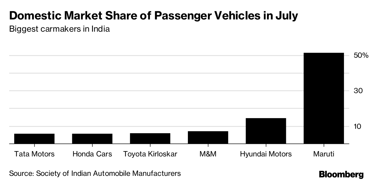 India's Traffic Is So Bad It's Changing the Cars People
