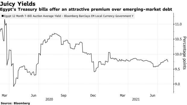 Egypt's Treasury bills offer an attractive premium over emerging-market debt