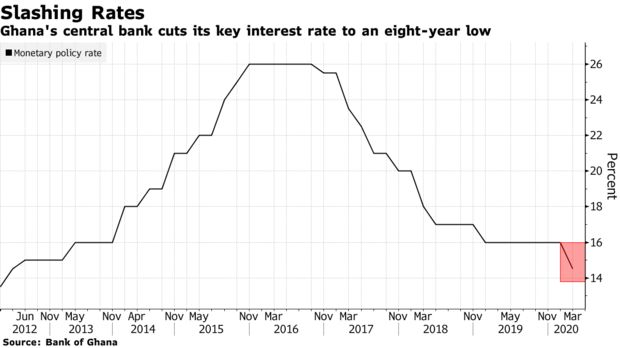 Ghana's central bank cuts its key interest rate to an eight-year low