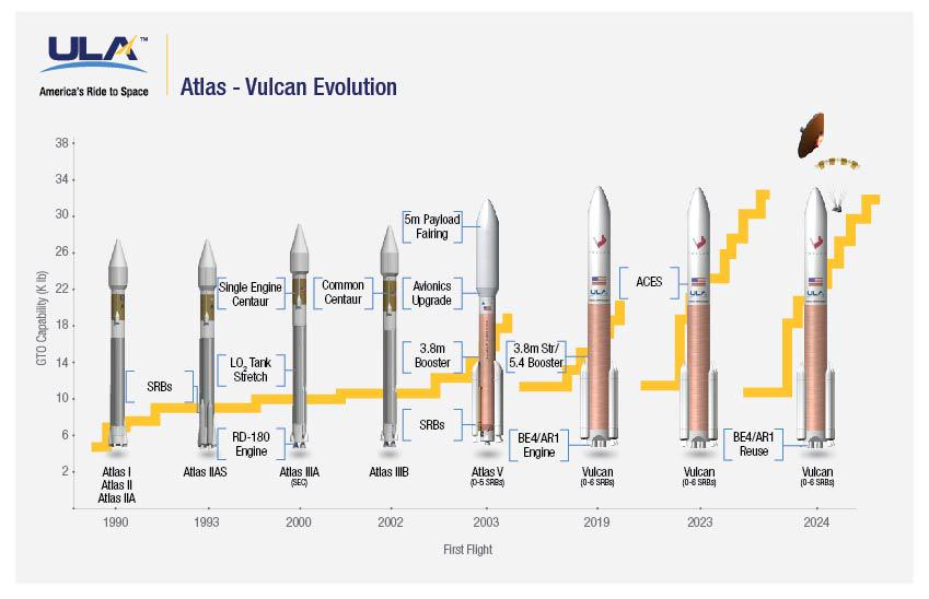 Heavy Launch Comparison Vehicle