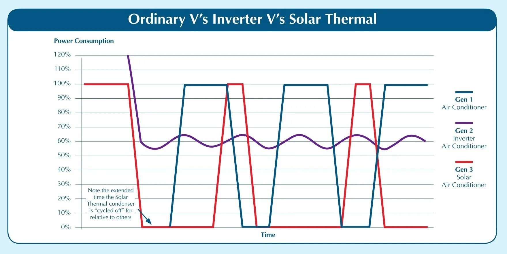 medium resolution of you can see a solargreen thermal air conditioner is the most efficient of the three types and it can save you up to 50 of your energy costs