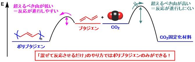 CO2_polymer_2