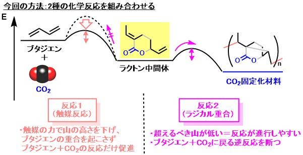 CO2_polymer_3