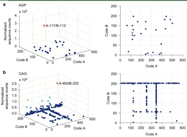 セレクションの結果 a)AGPに対しては A117/B113、b)CAIXに対してはA493/B202の相互作用が最も高いことがわかる