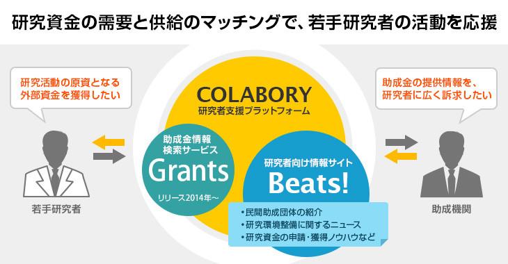 コラボリー/Beats!概要