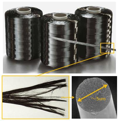 炭素繊維は鉄とアルミに勝るか?...