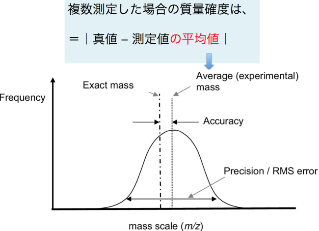 図2(文献2から抜粋)