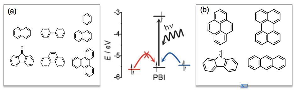 Figure 3: (中央図)蛍光スイッチ挙動のメカニズム。光を照射した際に電子不足な(a)群のゲスト分子が内包されている場合は上図赤色の挙動を、電子豊富な(b)群のゲスト分子が内包されている際は青色の挙動を示す