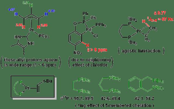 NMR_Organomet_1