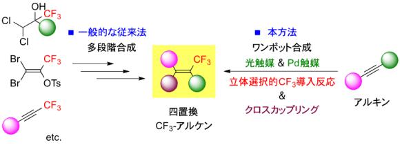 図2 四置換トリフルオロメチルアルケンの従来の合成法との比較