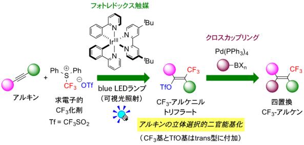 図1 アルキンからの立体選択的な四置換CF3-アルケンのワンポット合成