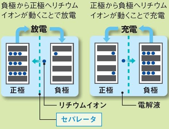 リチウムイオン二次電池のしくみ(出典:MONOist(モノイスト))