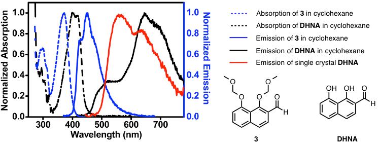 図4. DHNAの吸収および蛍光スペクトル