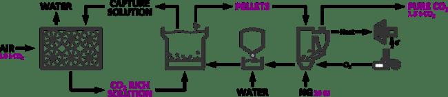 二酸化炭素回収プラント(出典:同社HPより)