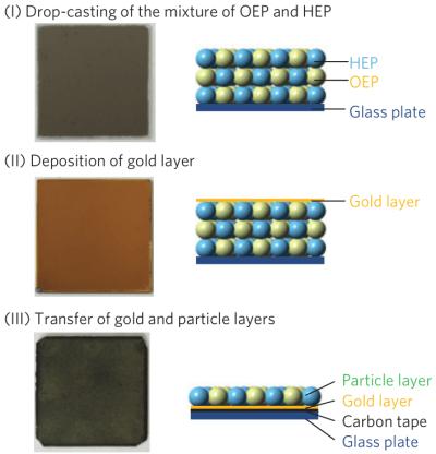 図2.高活性光触媒シートの合成(冒頭論文のFigure1より引用)