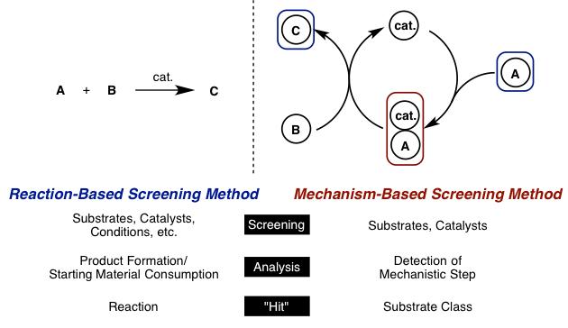 図1. Mechanism-Based Screeningのコンセプト