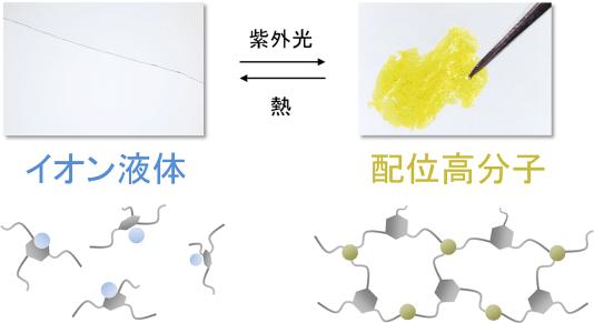 図1.光・熱によるイオン液体と配位高分子の相互転換(写真および模式図)
