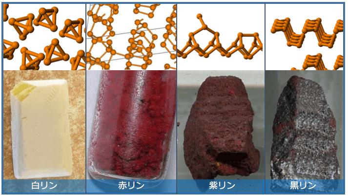 リンの同素体と結晶構造(出典:wikipedia)