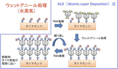図2. 熱混酸処理(上)とウェットアニール処理(下)によるダイヤモンドと酸化膜界面の結合の違い。
