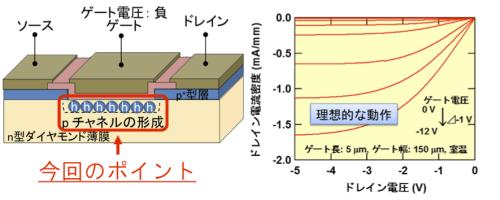 図3. MOSFETにおける反転層チャネル形成(左)と実際にダイヤモンドMOSFETで得られたドレイン電流-ドレイン電圧の理想的な出力特性。