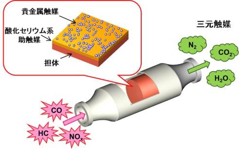 自動車排ガス浄化触媒の反応
