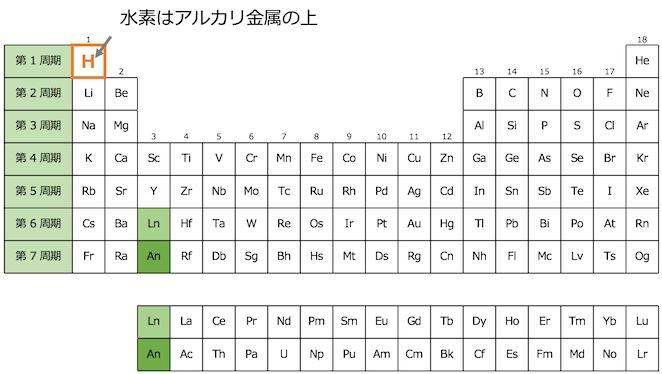 周期 元素 表 の