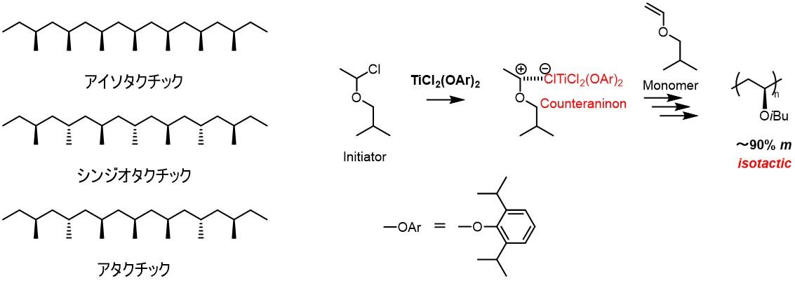 高分子立体規則性(左)と(右)イソブチルビニルエーテルの立体規則性制御